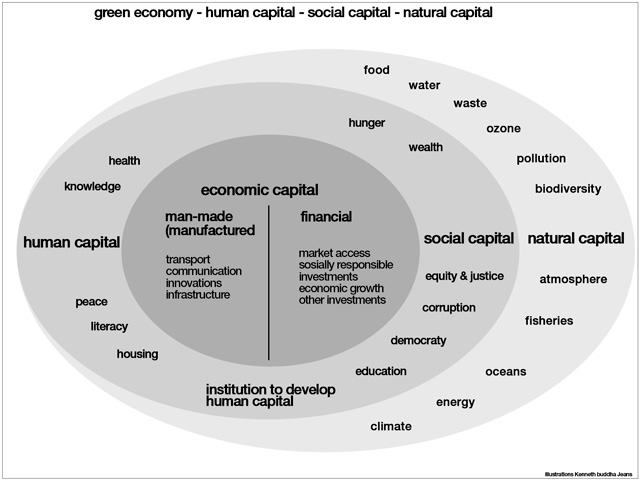 natural social human and economic capital, eco fashion dictionary updates, Illustrations Kenneth buddha Jeans