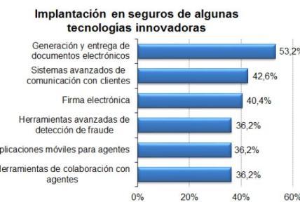 Tecnología aseguradoras España 2013