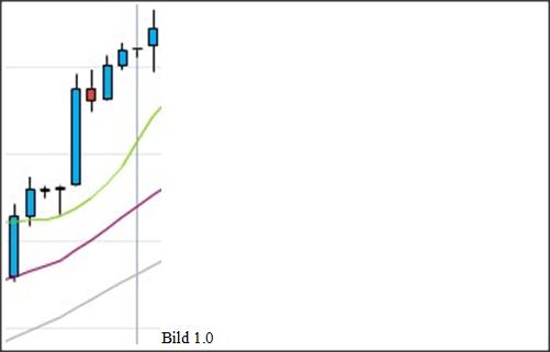 Simple Swing Trading Strategie Bild 1