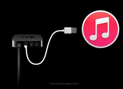 Apple TV needs iTunes