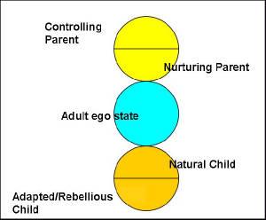 Basic-ego-state-model.jpg