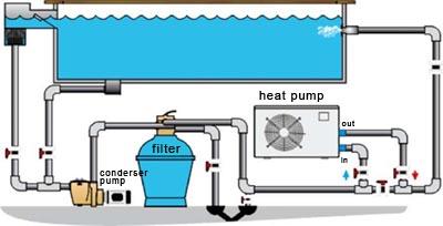Ogrevanje bazena s toplotno črpalko