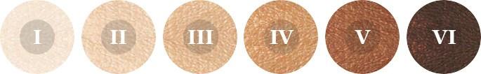 Fitzpatrick skin tone types 1 to 6