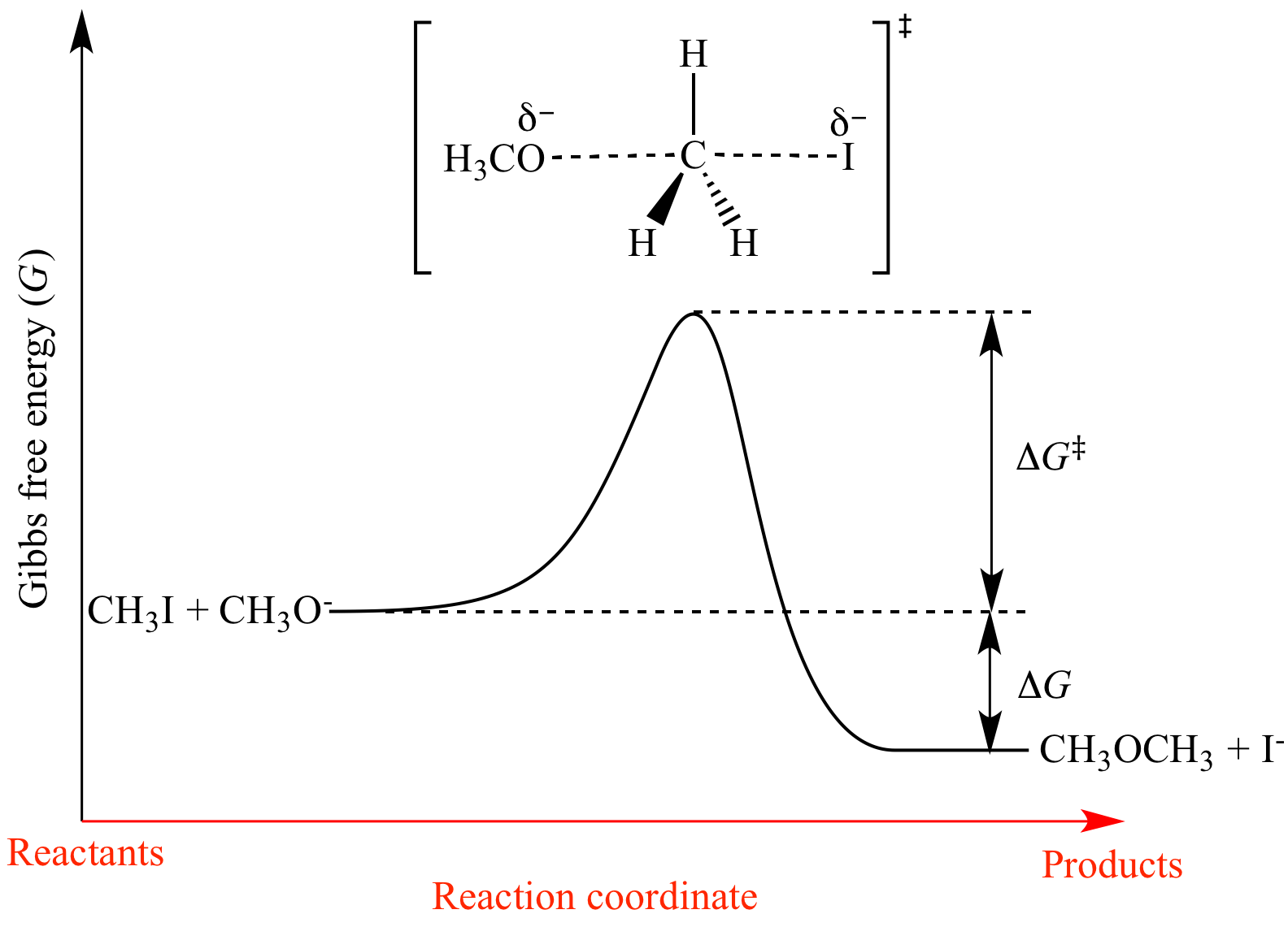 Gibbs Free Energy In Reaction Profiles