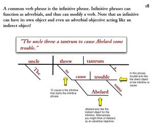 Diagramming Sentences: Infinitives