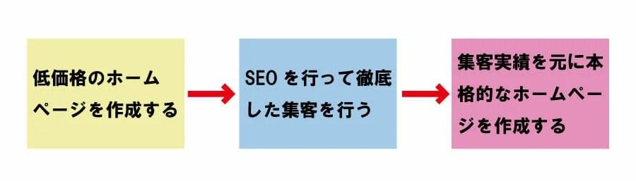 低価格のホームページにSEOを行う