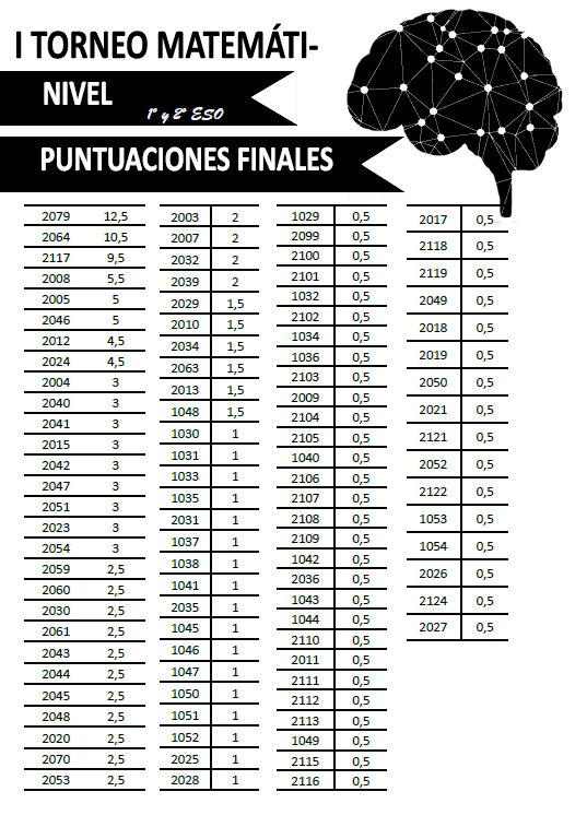 Puntuaciones finales - Nivel 1 - I Torneo Matemáticas IES San Antonio