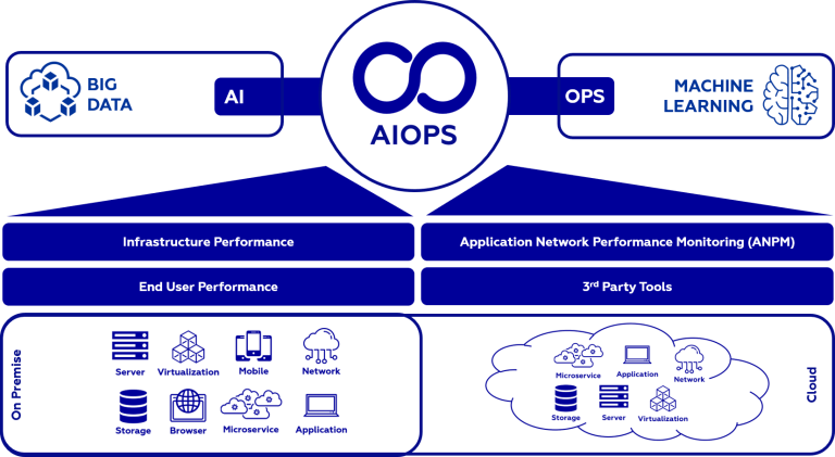 Application Performance Management - AIOPS by ISGS