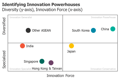 Lux Research State of Innovation in Asia 2019 - graphic