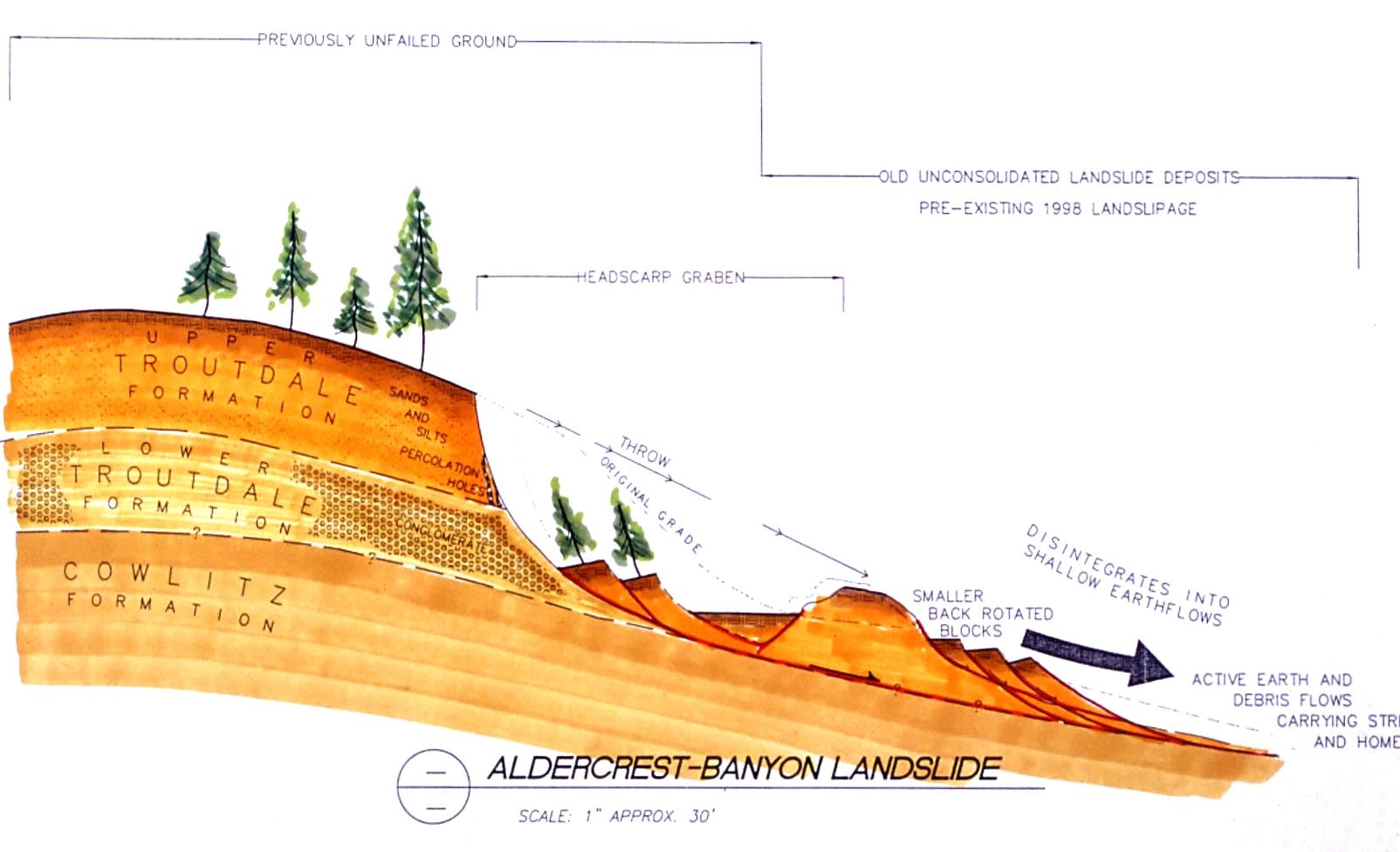 Geologic formations associated with the Aldercrest Banyon Landslide, image from Dr. J David Rogers