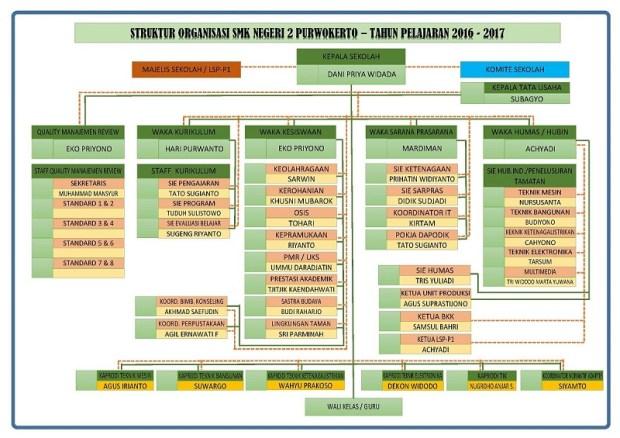 struktur-organisasi-smkn-2-pwt-2016-2017-web