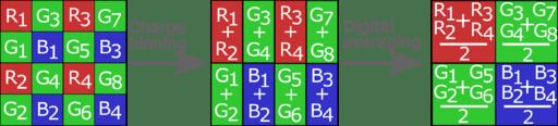 Image result for pixel binning