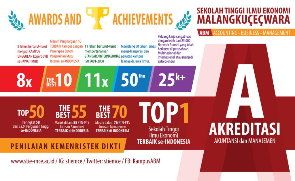 Rangking 1 kategori Sekolah Tinggi Ilmu Ekonomi, dam Rangking 58 dari Seluruh PTN-PTS se-Indonesia