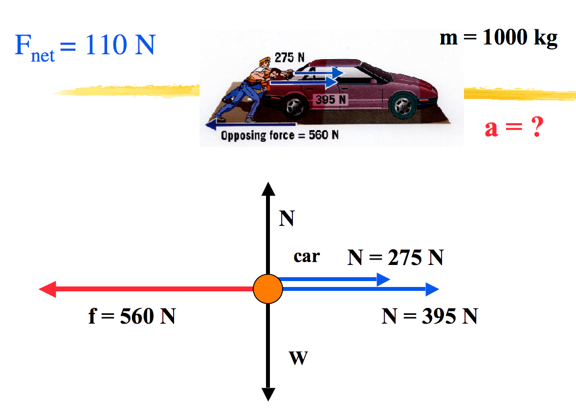 Forces On A Car Diagram