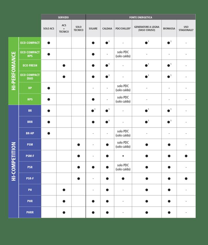 Bollitori e accumuli Pleion: guida alla scelta rapida