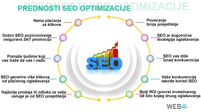 Prednosti SEO optimizacije