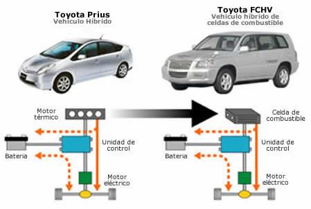 Cursos de mecanica automotriz en MecanicaVirtual