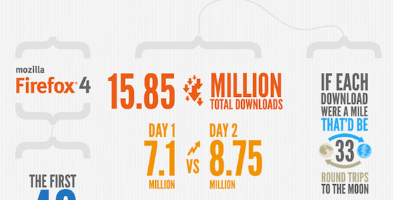 Captura de pantalla 2011 03 27 a las 08.39.31 La realidad en las descargas de Firefox 4 [Infografía]