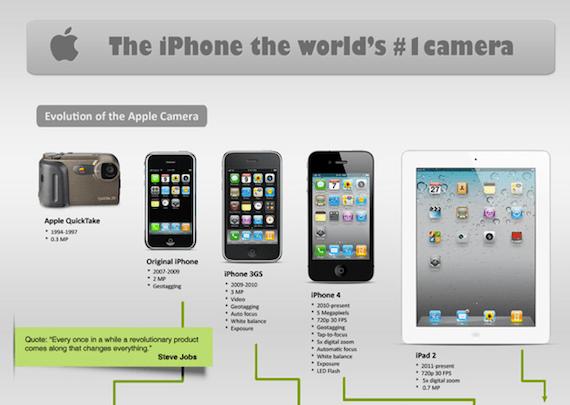 Para que quieres una cámara si tienes un iPhone [Infografía] - Captura-de-pantalla-2011-04-04-a-las-19.58.43
