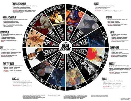 El Zodiaco Geek [Humor]