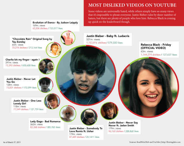Most disliked videos on YouTube Justin Bieber reina en los videos que mas desagradan en Youtube [Infografía]