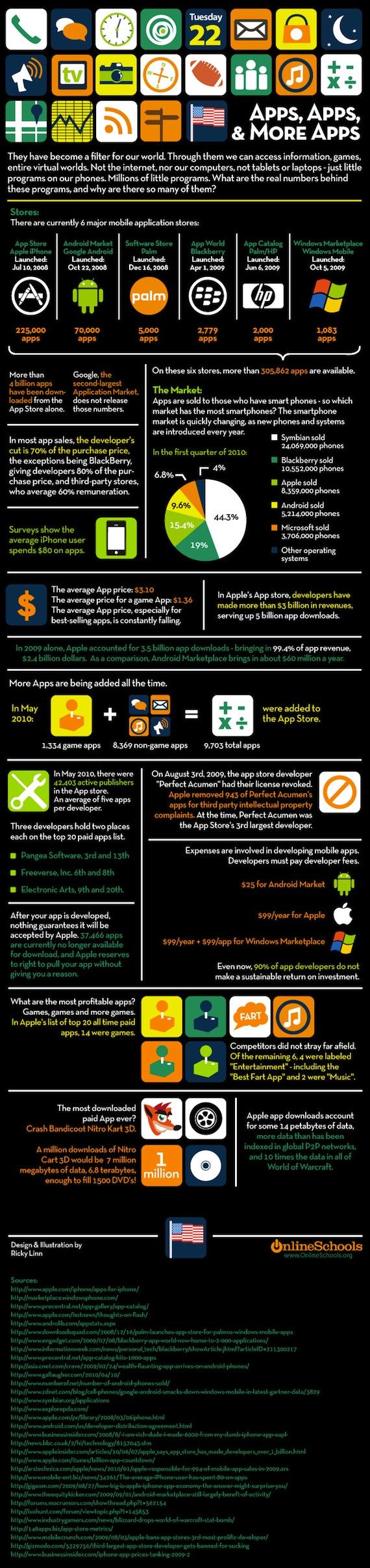 El mercado de las aplicaciones [Infografía] - apps1