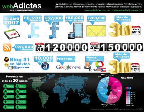 4º Aniversario de WebAdictos - infografia-webadictos-abril-small