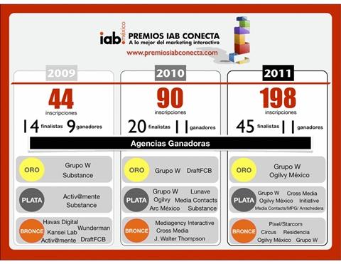 premios iab conecta 2011 2010 2009 Ganadores de los Premios IAB Conecta 2011