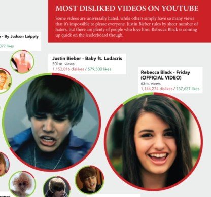 youtube Justin Bieber reina en los videos que mas desagradan en Youtube [Infografía]