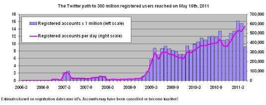 300 millones twitter Twitter supera los 300 millones de usuarios