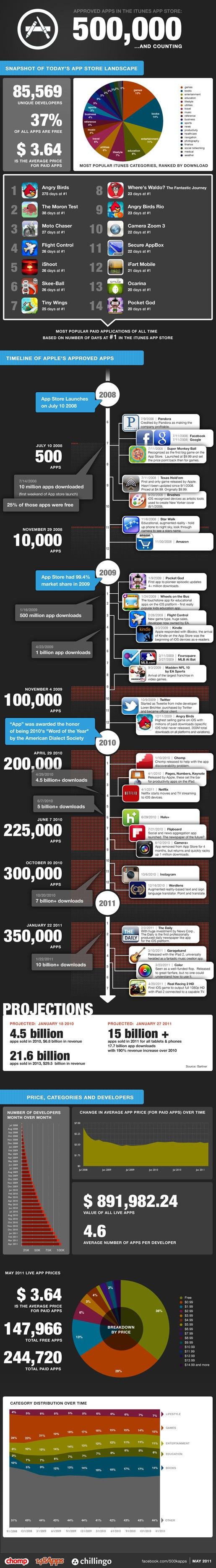 500,000 Apps en la App Store y contando [Infografía] - 500kApps