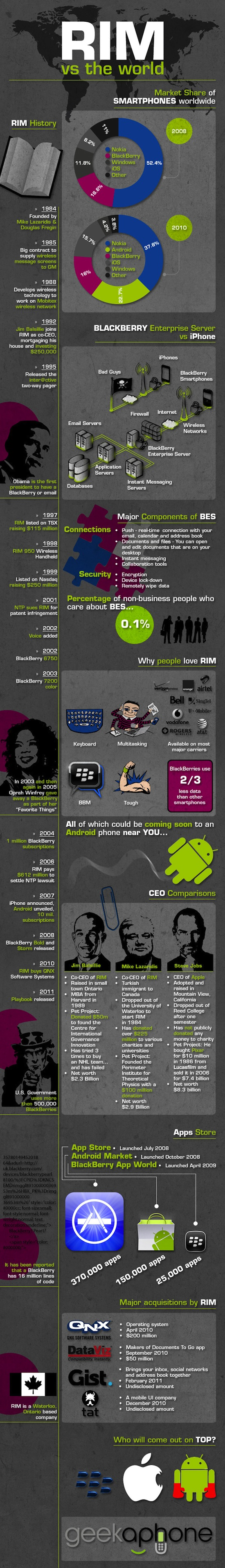RIM y sus datos en el mundo [Infografía] - Rim-vs-the-World