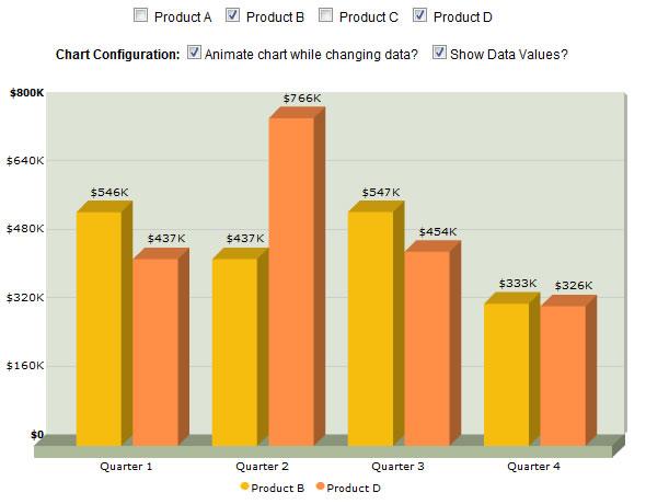 graficas1 Insertar gráficas animadas en tu sitio web con FusionCharts v3