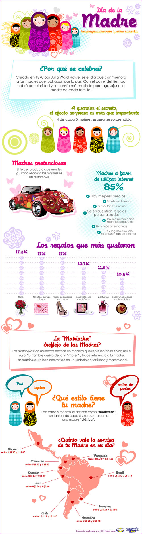 infografia dia de la madre Día de la Madre, Curiosidades [Infografía]