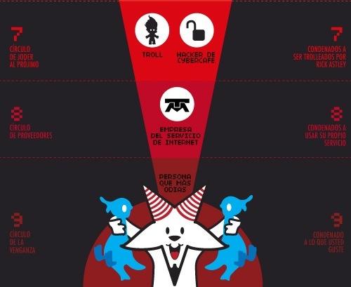 9 infiernos digitales de dante Los 9 Infiernos Digitales de Dante de una vida 2.0 [Humor]