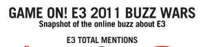 """Qué compañía causó más """"ruido"""" durante el E3 2011? [infografía]"""