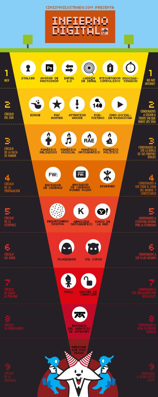 Los 9 Infiernos Digitales de Dante de una vida 2.0 [Humor] - elinfiernodigital