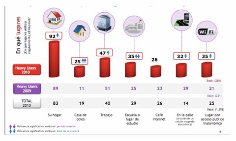 Los super internautas invierten más tiempo en Internet - super-internautas-conexion