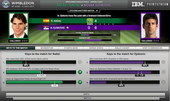 Final de Wimbledon 2011 en Vivo, Djovokic vs Nadal - Wimbledon-2011-final