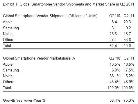 Apple ahora es el proveedor número 1 de Smartphones en el mundo - smartphone_market