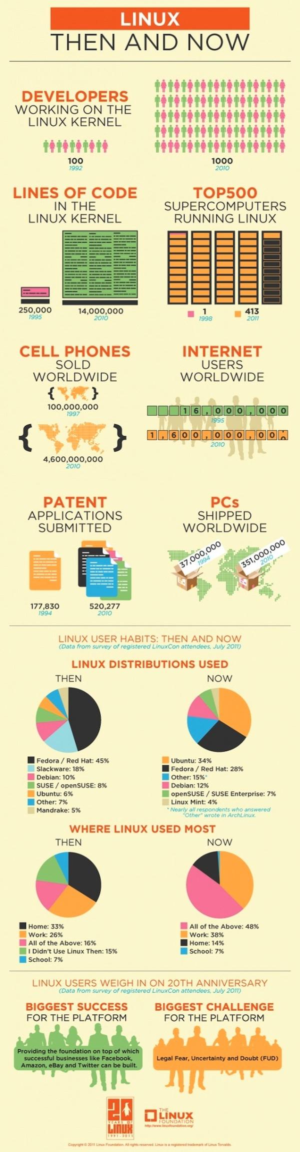 Linux antes y ahora La evolución de Linux, antes y ahora [Infografía]