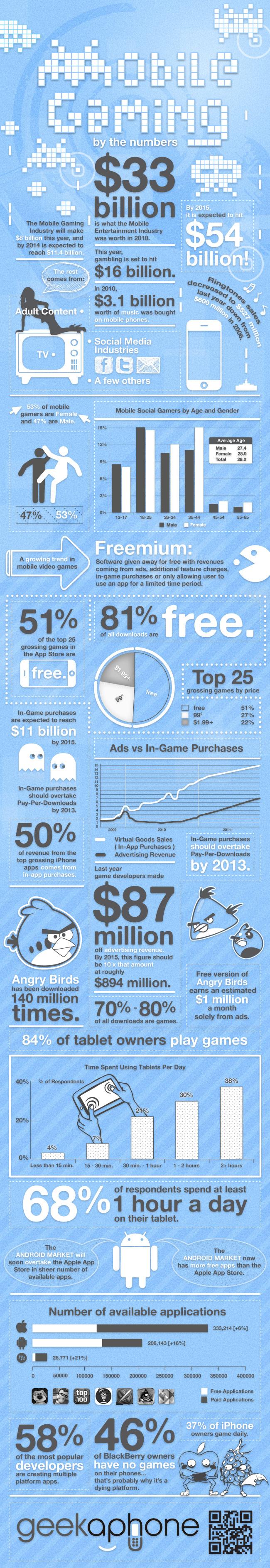 La Industria de los Juegos Móviles [Infografía] - Mobile-Gaming-by-numbers