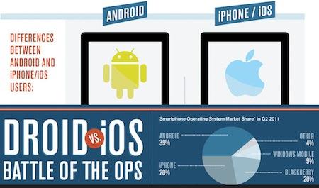 Usuarios de Android vs usuarios de iOS [Infografía] - VS