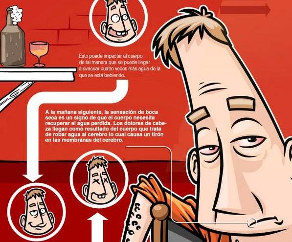 La resaca, sus síntomas, cómo prevenirla y algunos remedios caseros [Infografía] - resaca-infografia