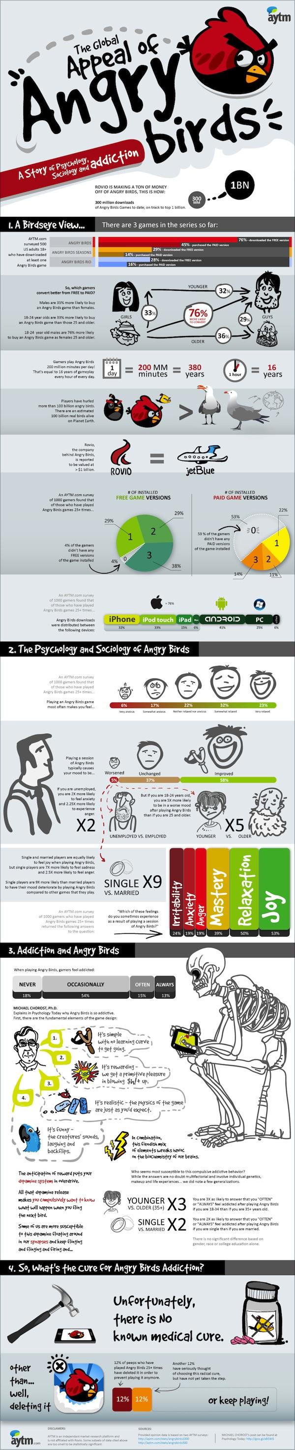 La adicción de Angry Birds [Infografía] - AngryBirds_2_880pix