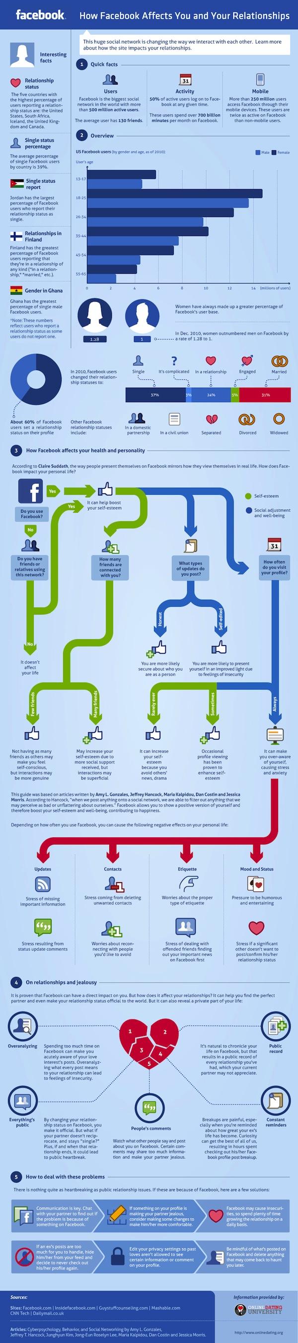 Como afecta Facebook a ti y a tus relaciones [Infografía] - facebook-relationships-infographic