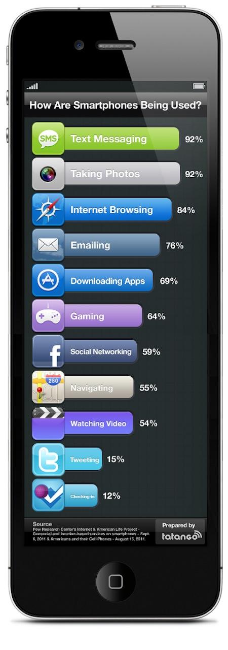 Para que utilizas tu smartphone? [Infografía] - uso-smartphones