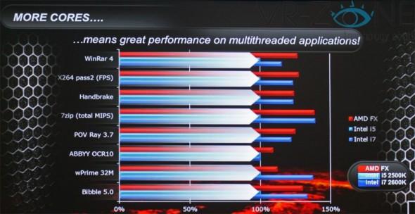 amd fx pruebas 590x304 AMD presenta sus procesadores FX de 8 núcleos
