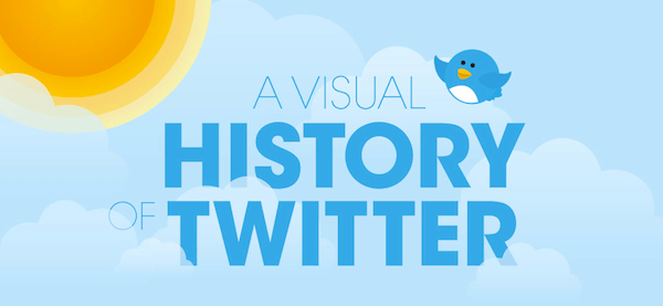 La historia de Twitter [Infografía] - twitter-historia