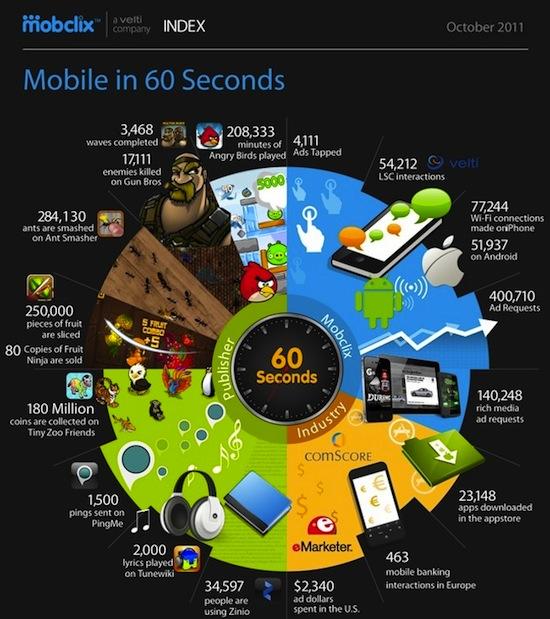 El mundo de los móviles en 60 segundos [Infografía] - moviles-en-60-segundos